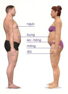 Bí kíp giảm béo bụng nhanh chóng đánh tan mỡ thừa mà không giảm cân