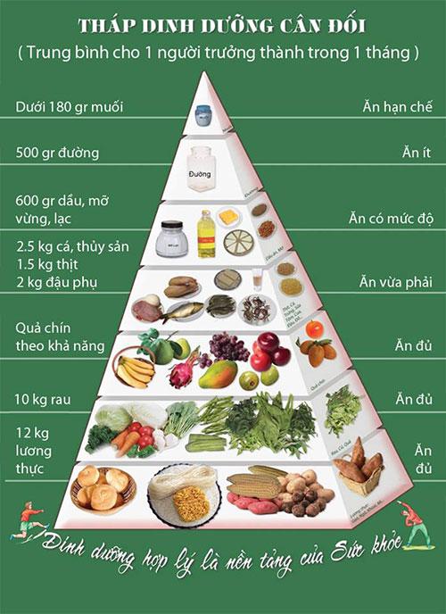 tháp dinh dưỡng cho người giảm cân